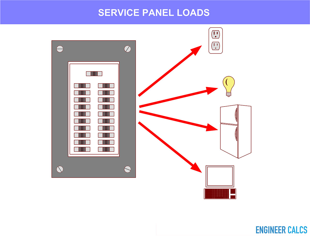 Understanding The Electric Service Panel in Your Home - Engineer Calc