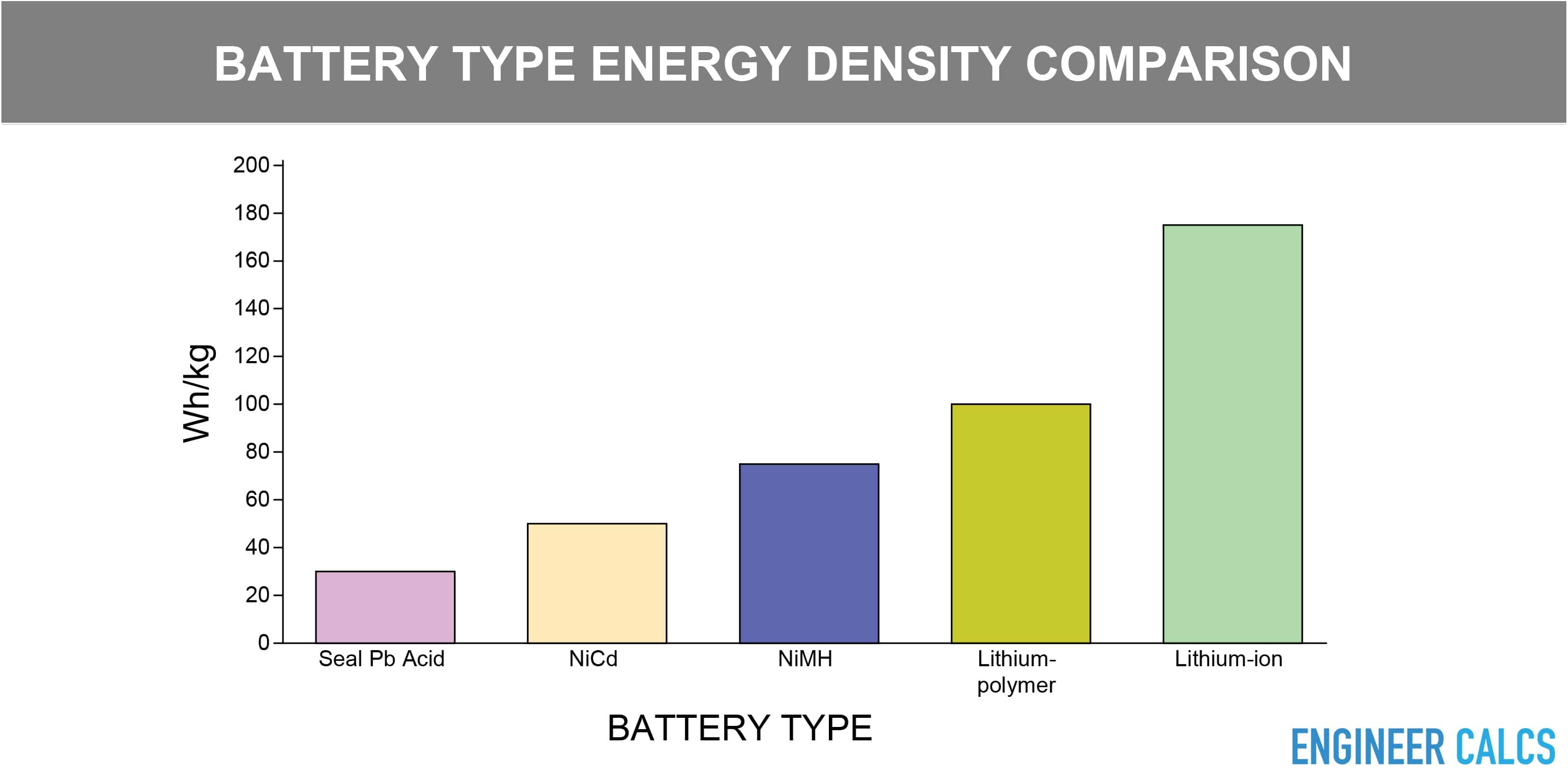 Battery type energy density comparison bar graph