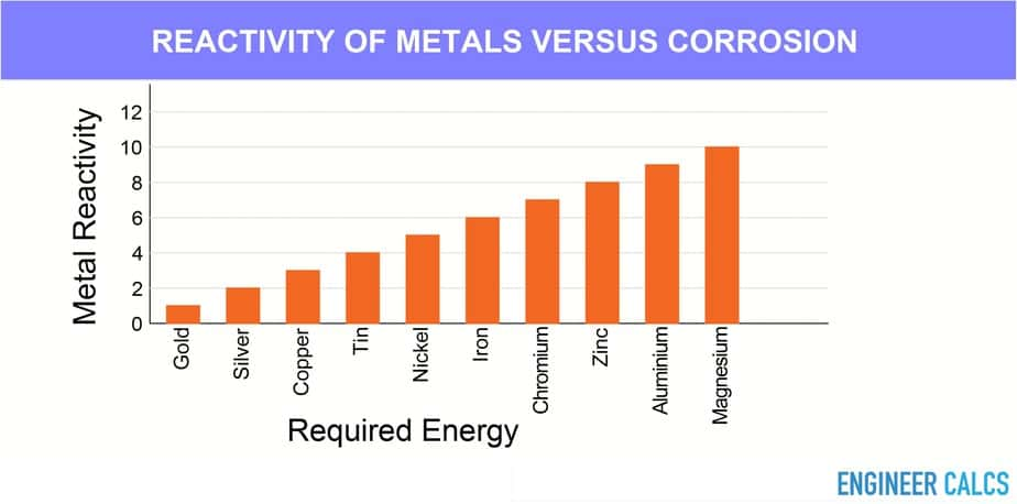 Energy required to corrode different metals graph
