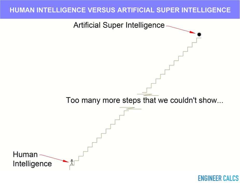 Human intelligence versus computer intelligence