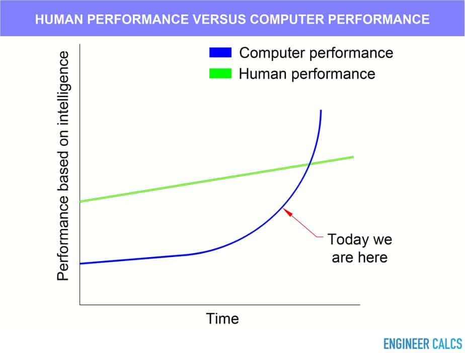 Human performance versus computer performance