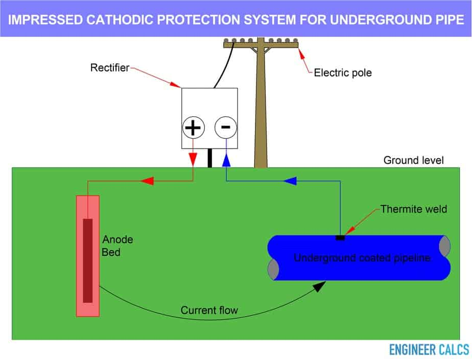 Cathodic Protection Diagram Experience Of Wiring Grounding Related Keywords Suggestions Rectifier Circuit