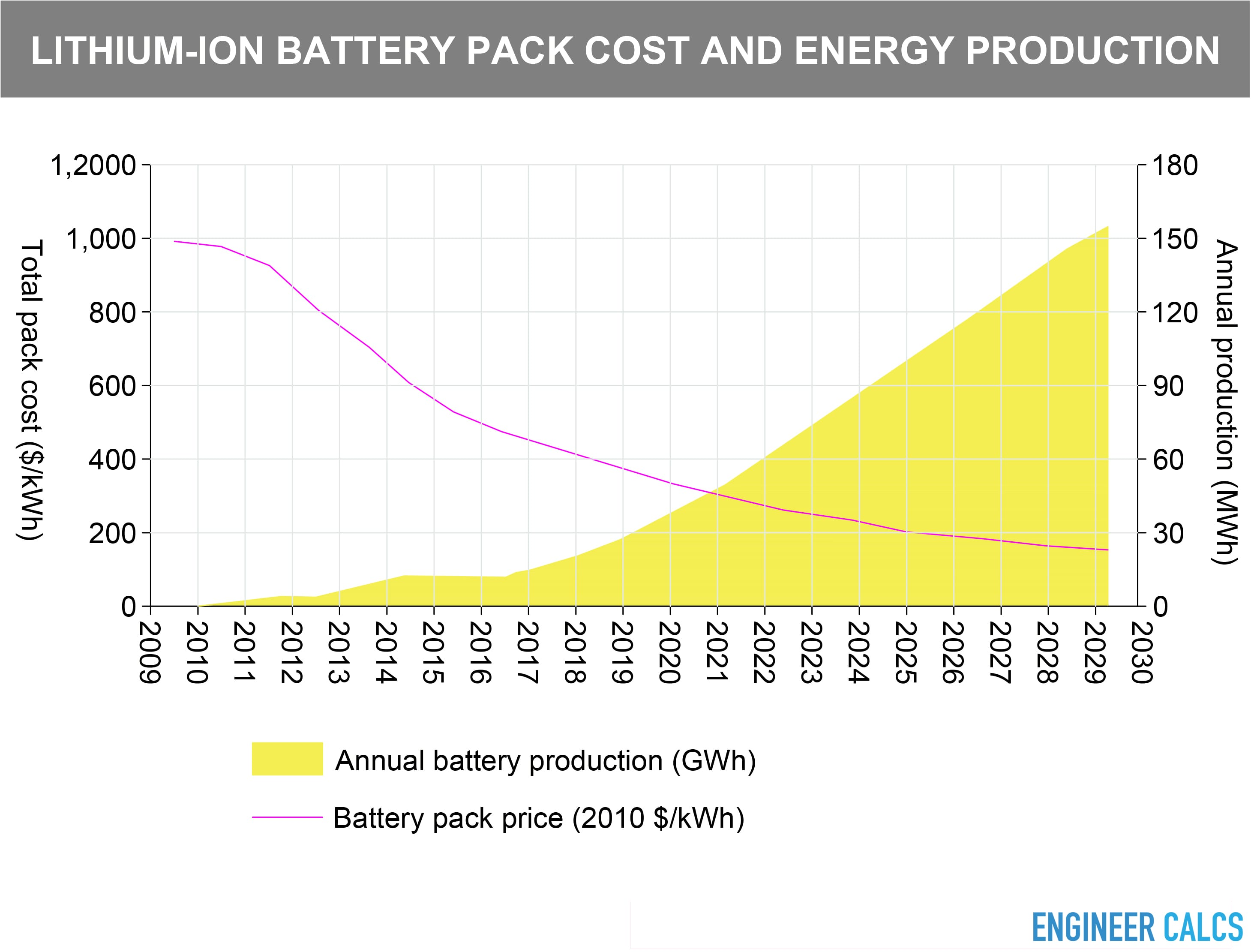 Lithium ion battery pack cost and energy production
