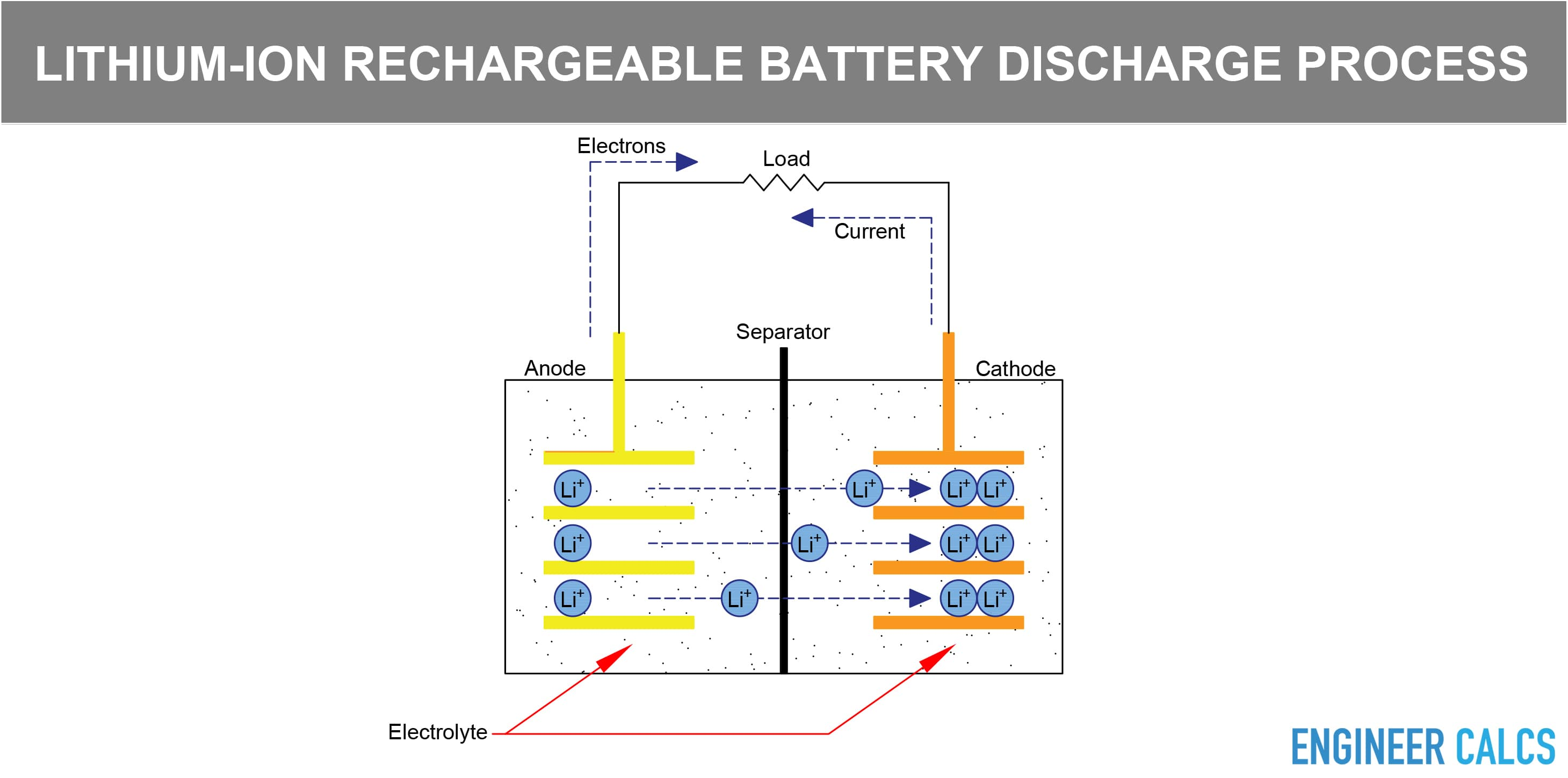 Lithium ion rechargeable battery discharge process