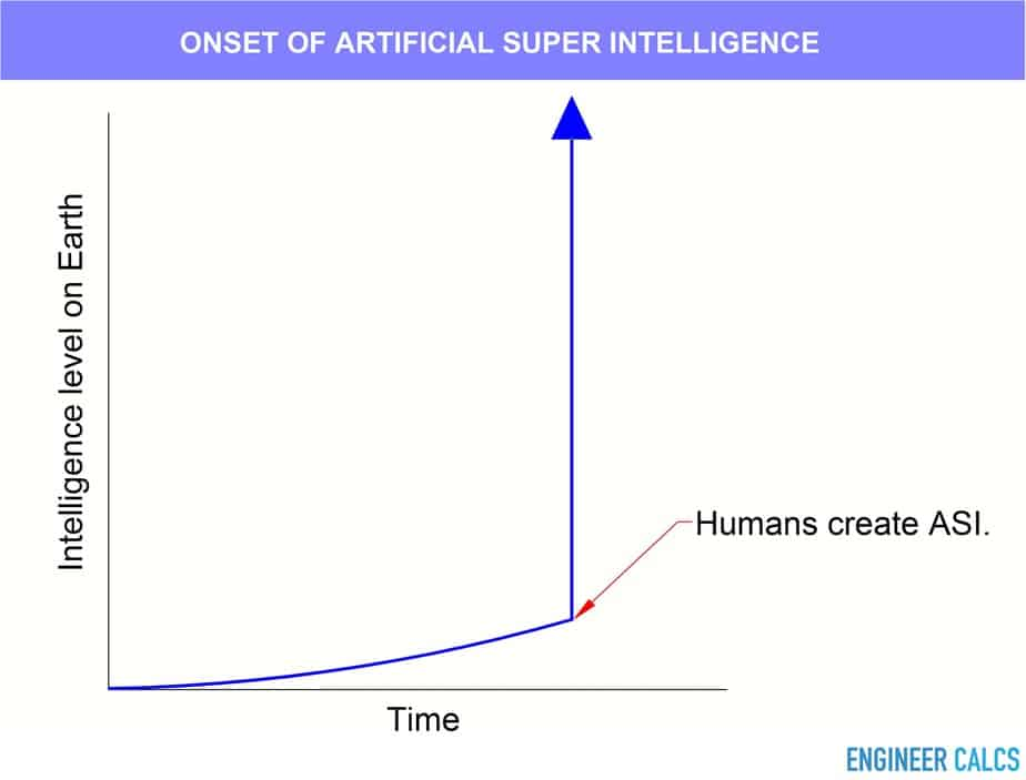 Onset of artificial intelligence (AI)