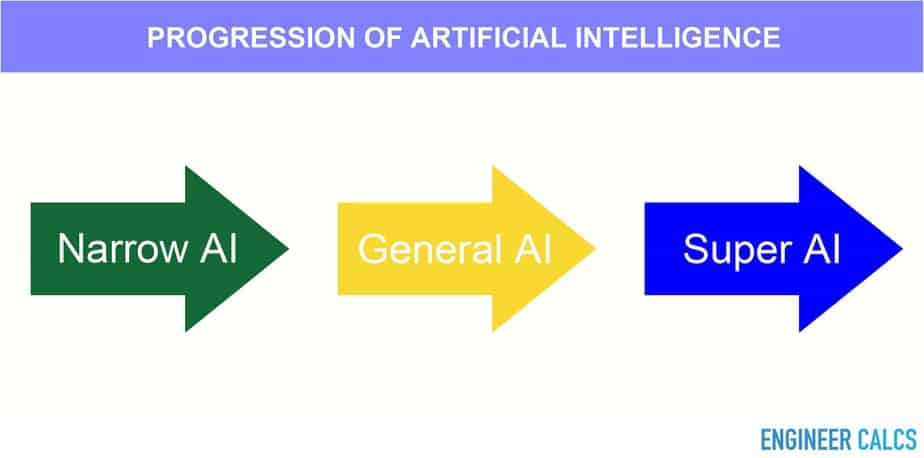 Progression of artificial intelligence (AI)