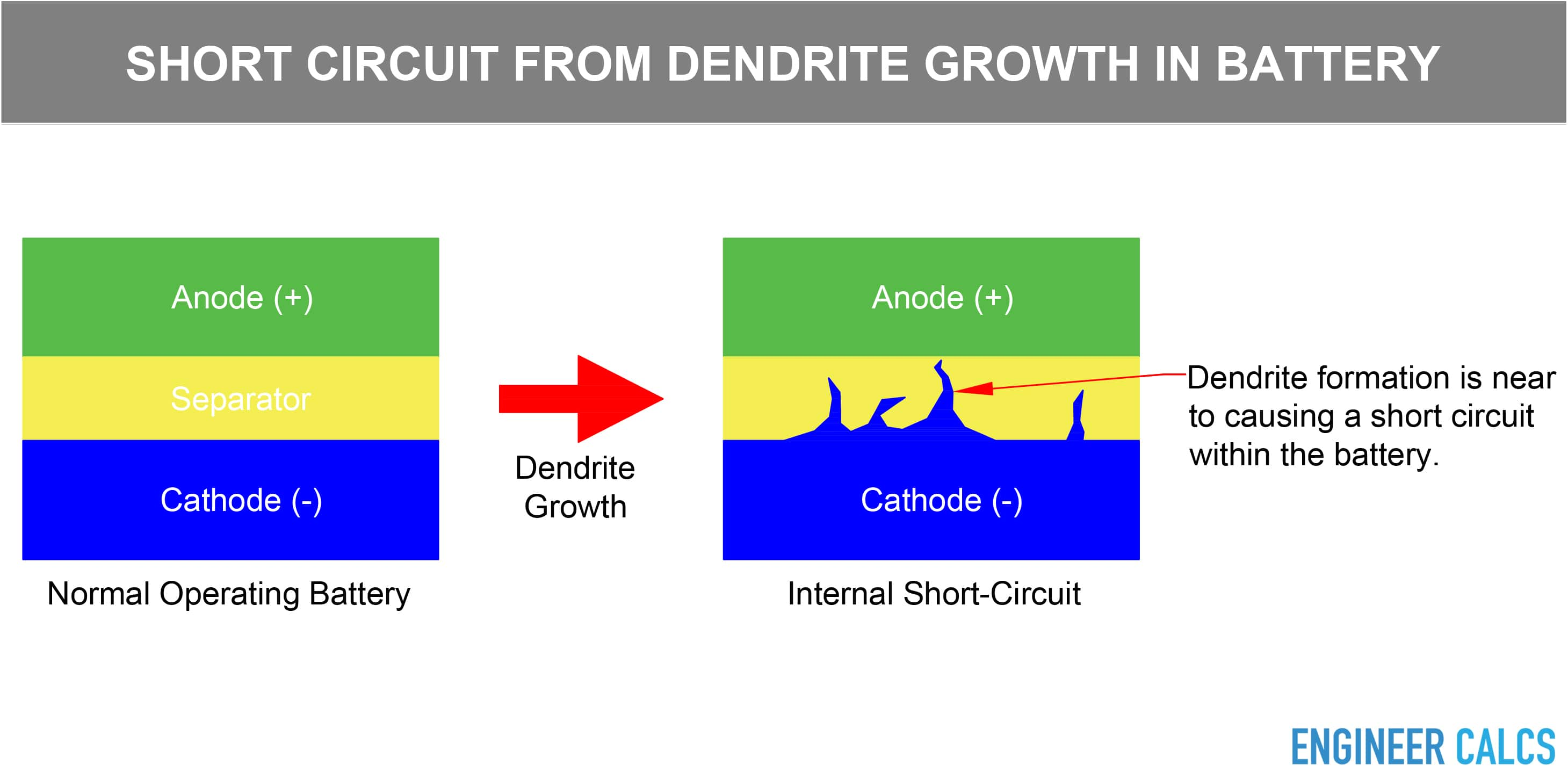 Short circuit from dendrite growth in battery