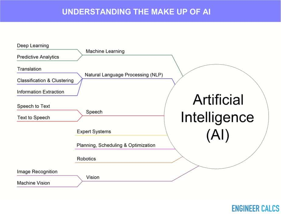 Understanding what artificial intelligence is made from
