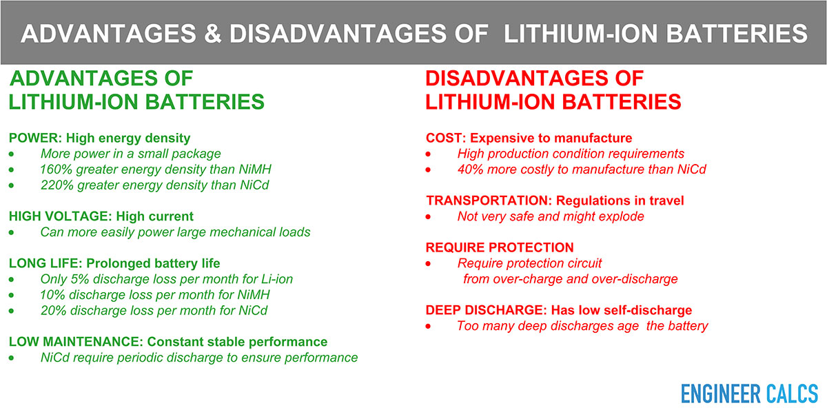 Advantages and disadvantages of lithium-ion batteries