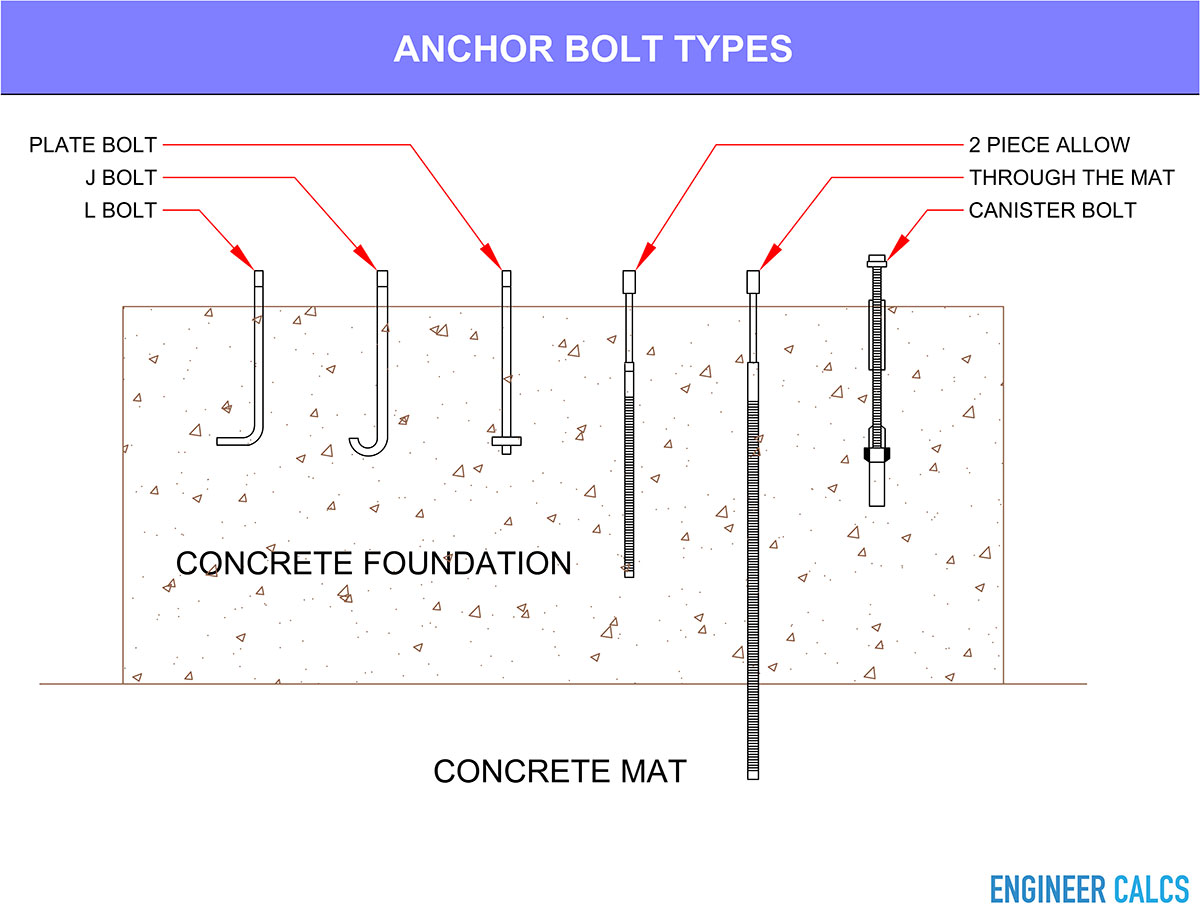 Best practices for bolting concrete engineer calc