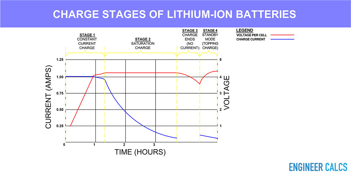 Charge stages of lithium-ion batteries