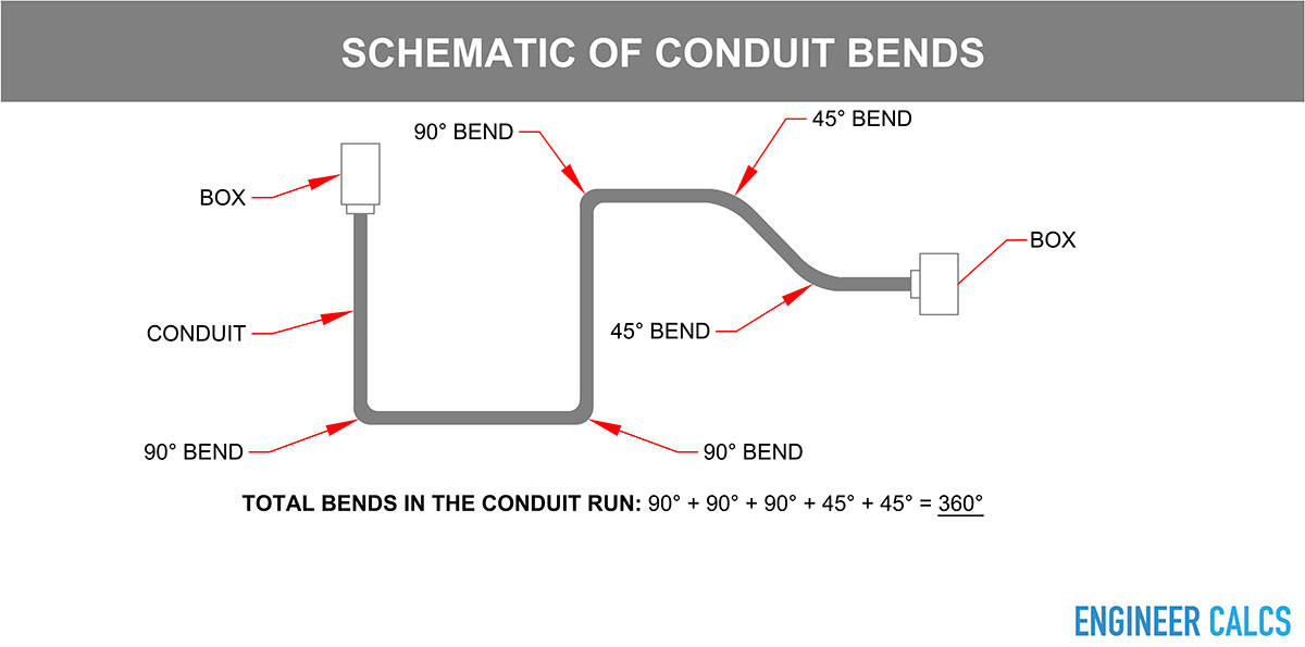 Conduit bends in single run