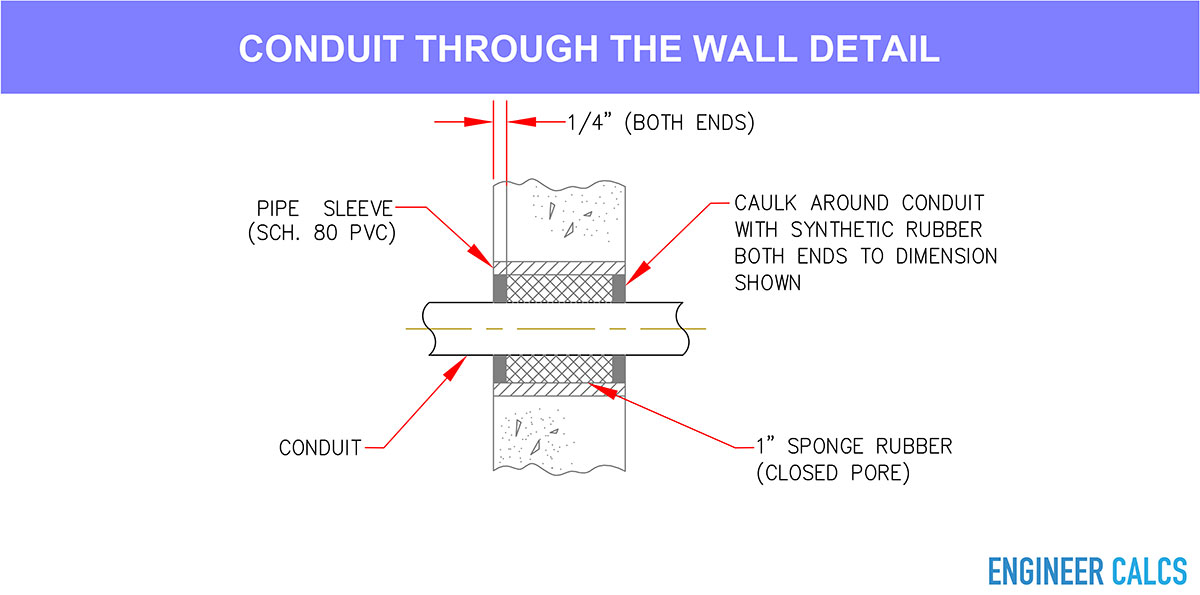 Conduit through wall