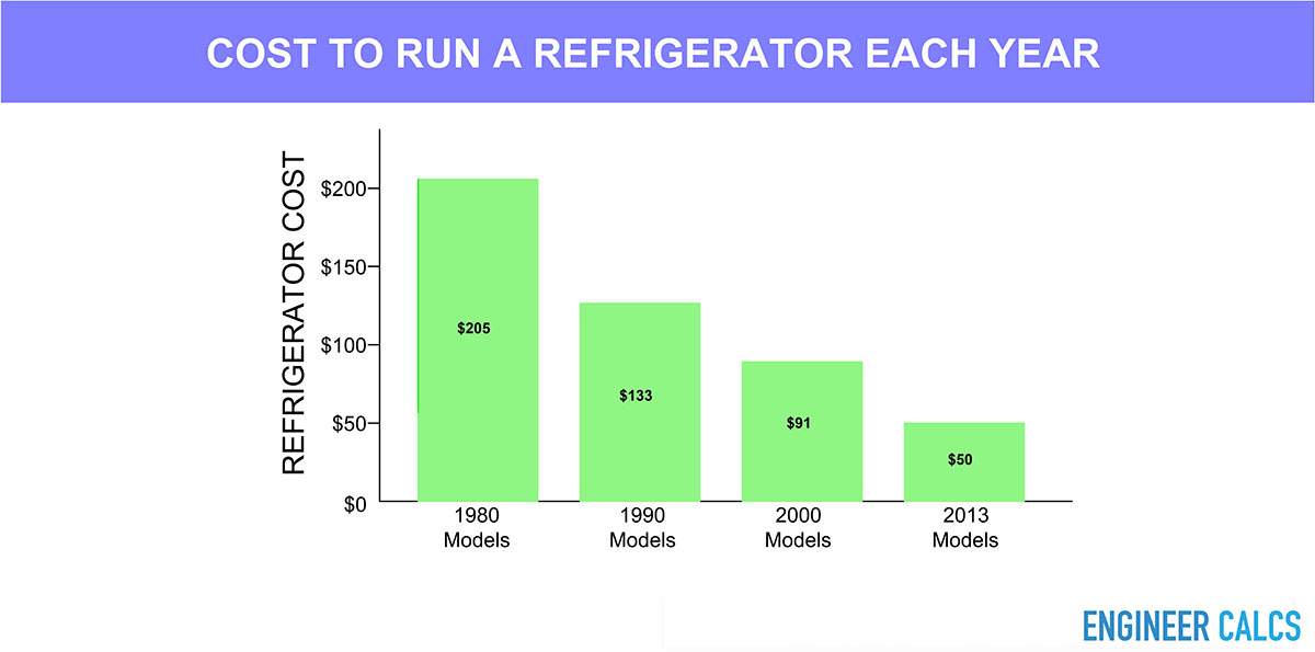 Cost to run a refrigerator over the years