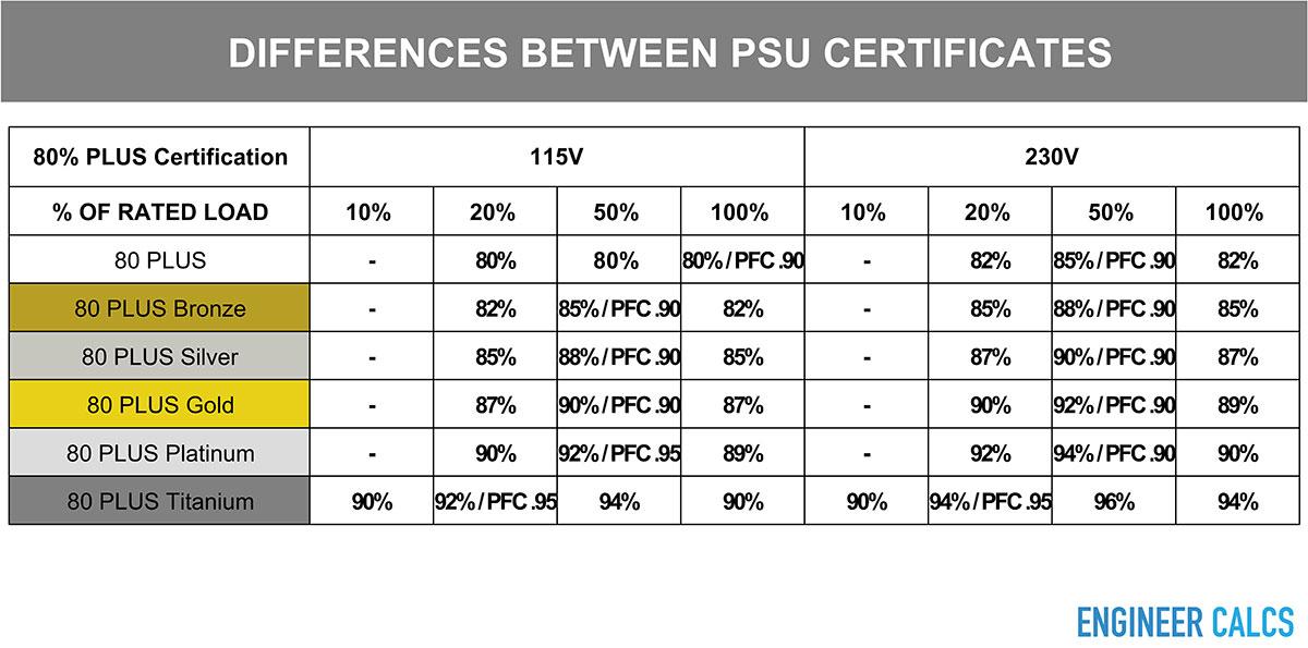 Power supply 80 Plus Certification comparison chart