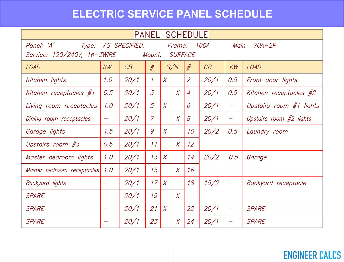 Electric service panel load schedule