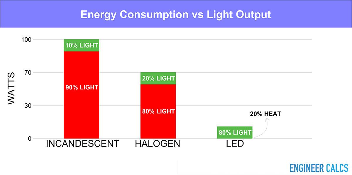 Graph of LED energy consumption vs light output