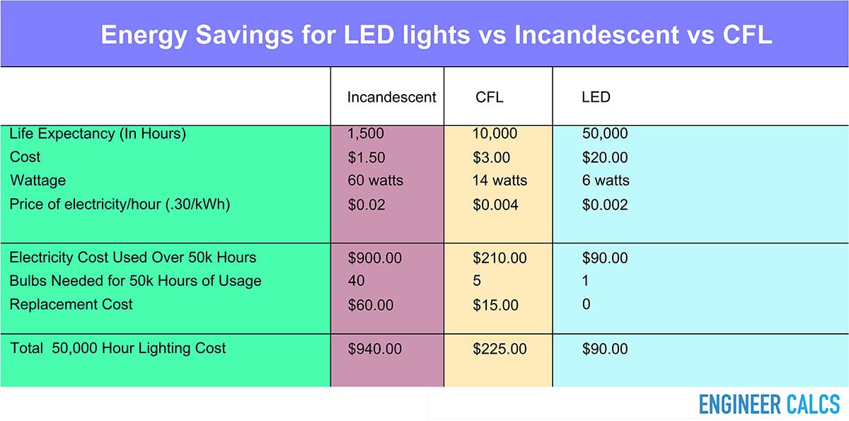 Energy savings for LED light vs incandescent vs CFL