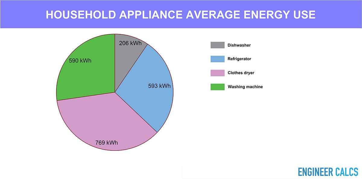 Household average appliance energy use