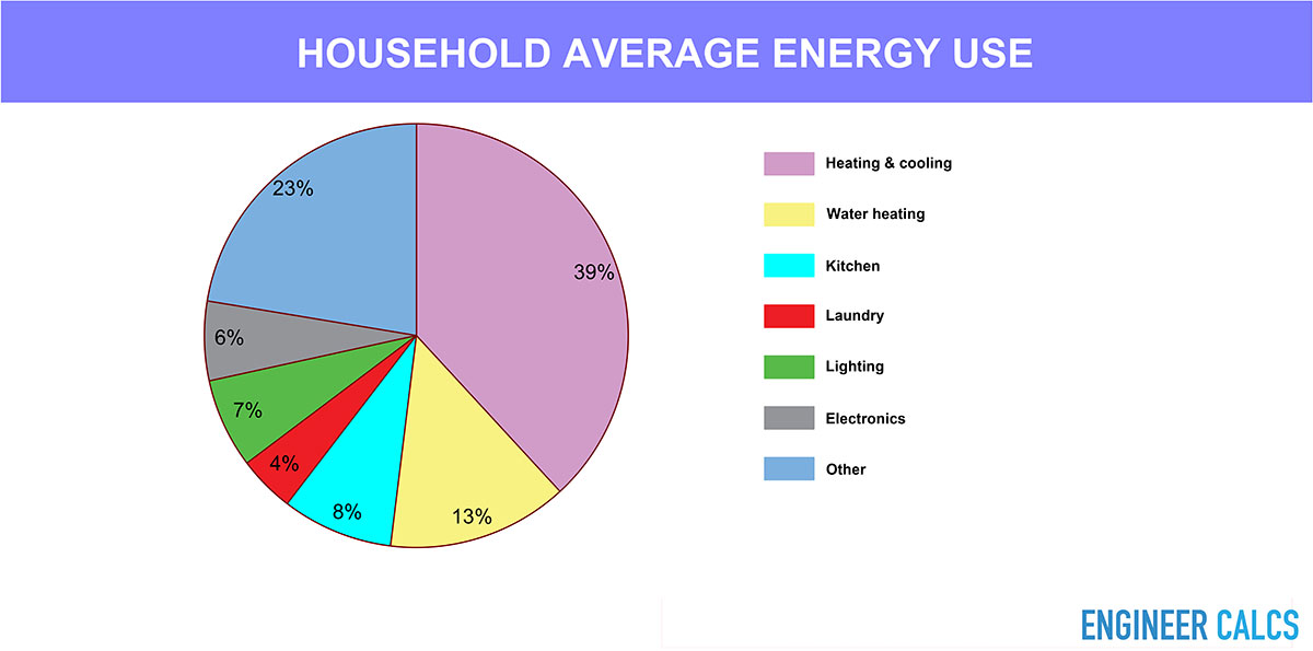 Household average energy use graphical breadown