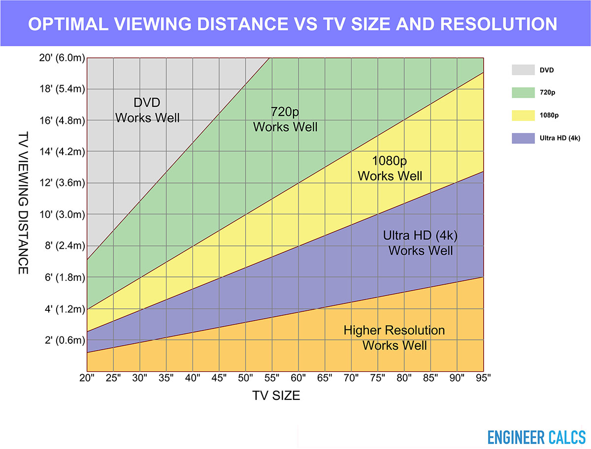 Optimal viewing distance versus TV size and resolution