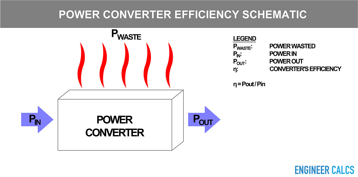 Power converter efficiency - input and output