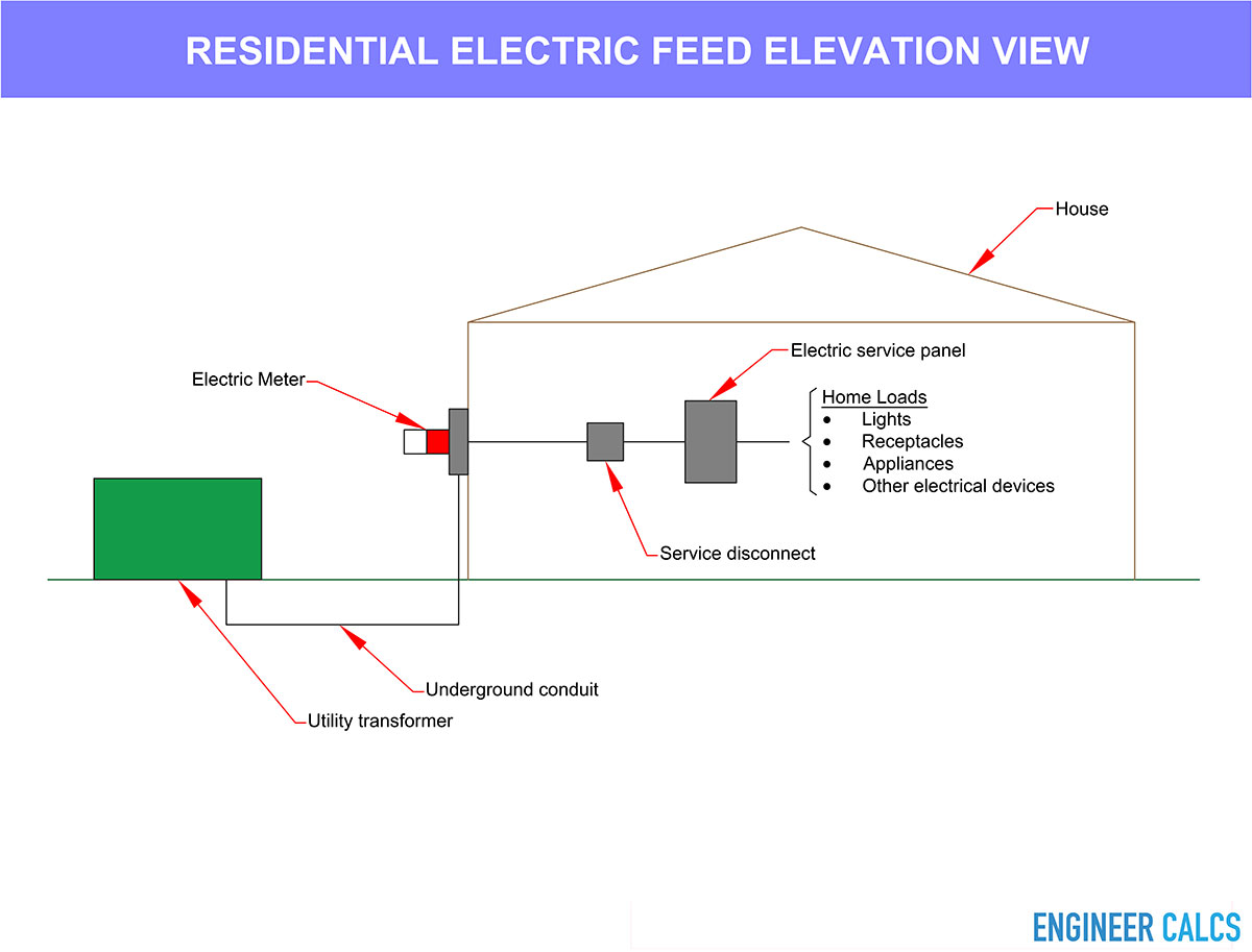 Residential electric feed elevation view