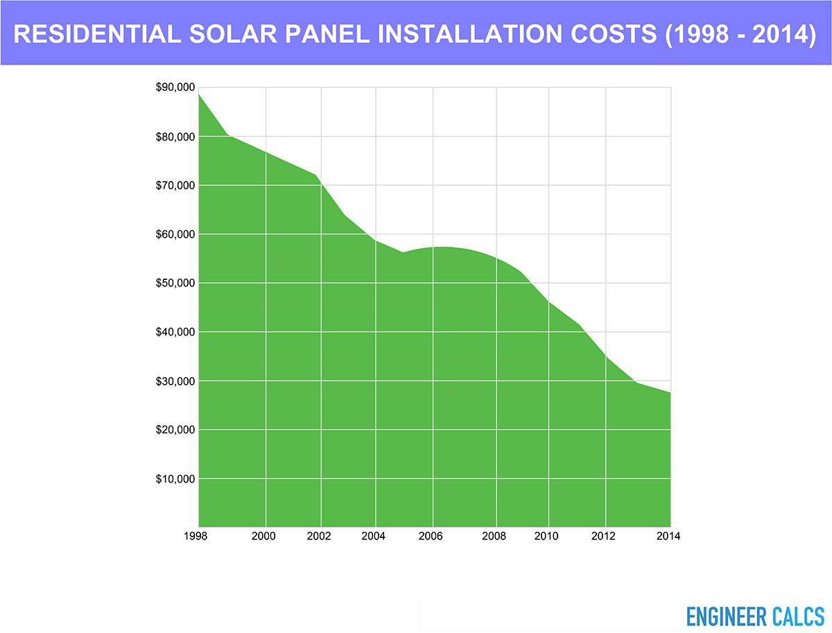 Residential solar panel installation costs (1998 thru 2014)