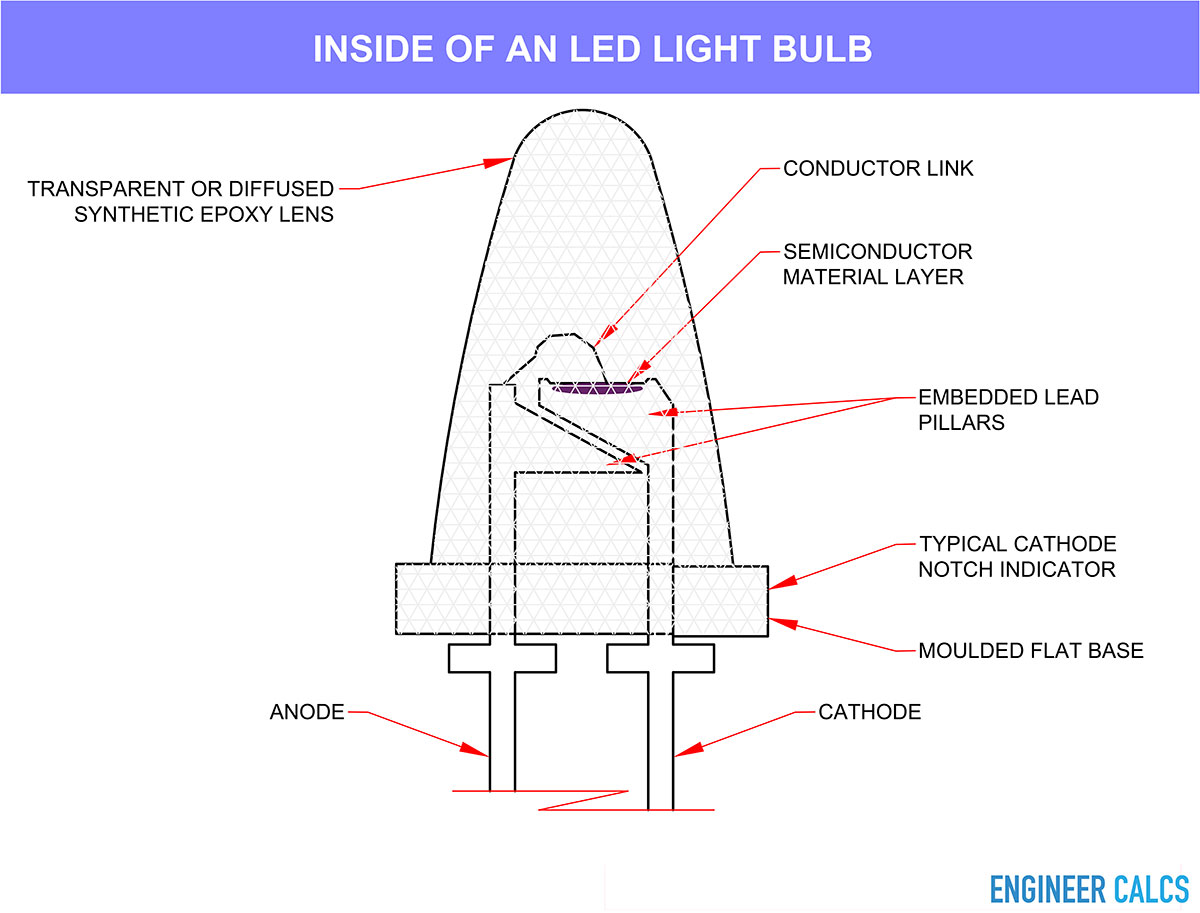 Components inside of an LED light