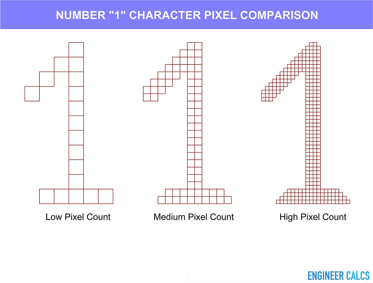 screen display resolution comparison graphic with varying pixel count
