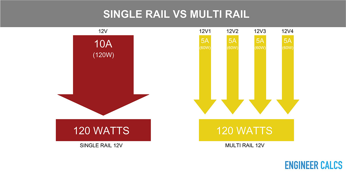 Multi rail versus single rail power supplies