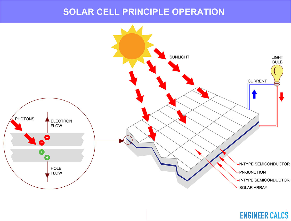 Solar cell principle operation schematic