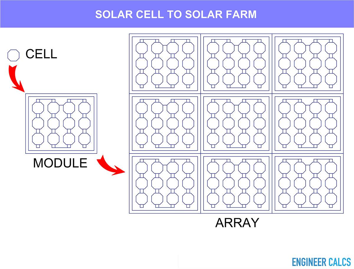 Solar cell to solar farm schematic
