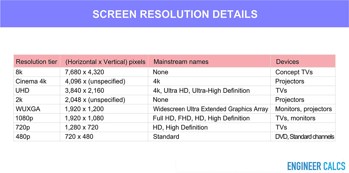 TV screen and projector resolution display chart