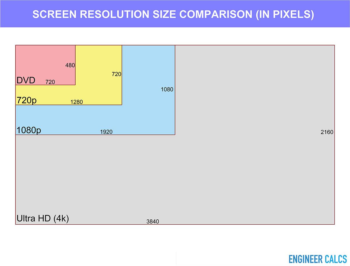 TV screen resolution size comparison in pixels