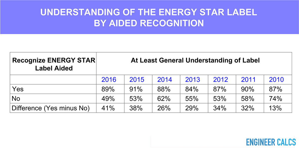 Recognition of Energy Star label by consumers
