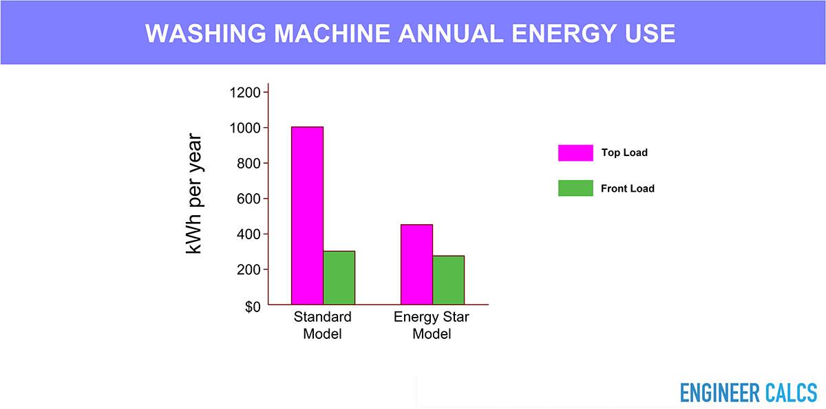 Washing machine annual energy use