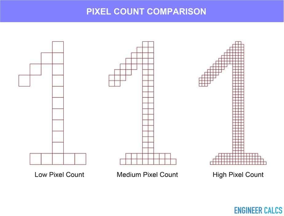Camera pixel count comparison