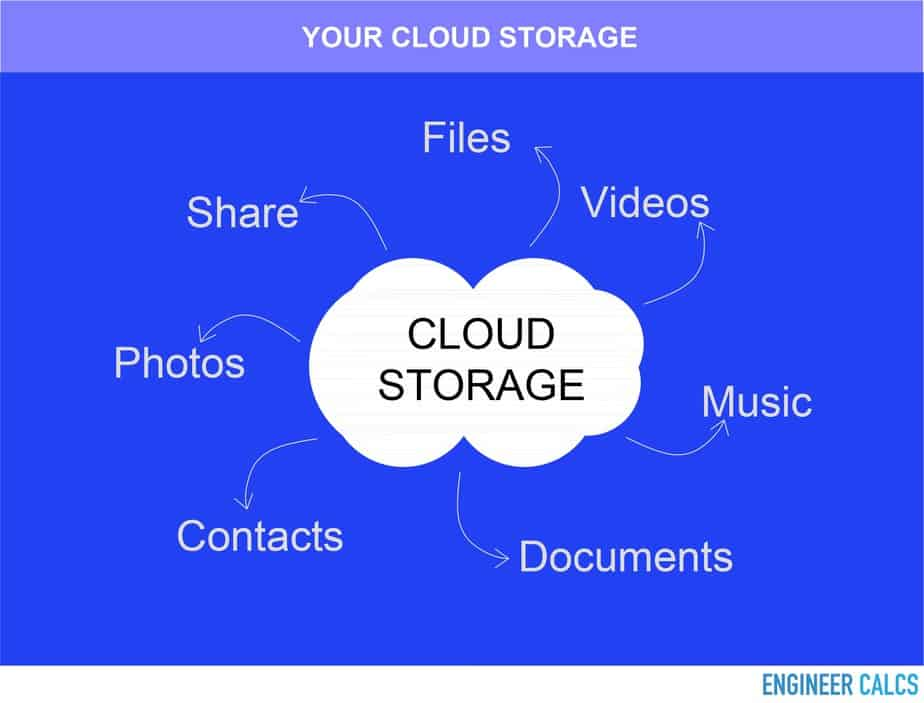 Cloud storage what you upload and store