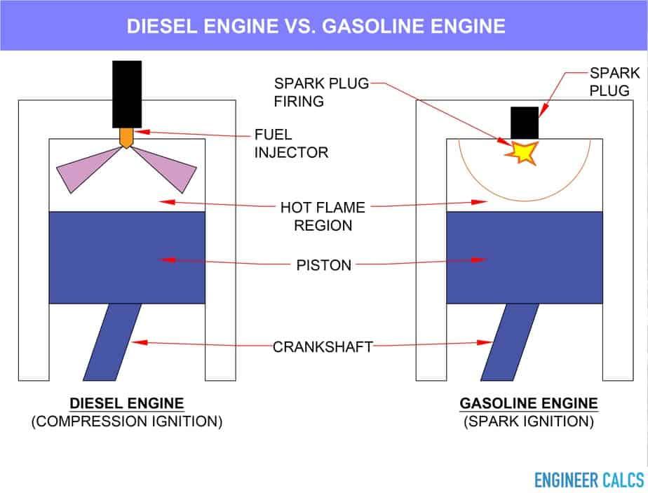 Diesel engine versus gasoline engine