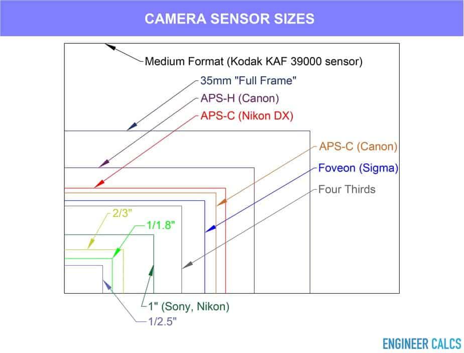 Different camera sensor sizes