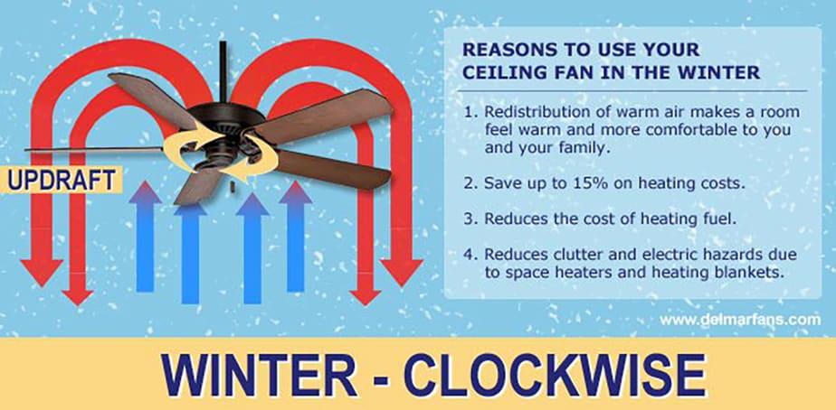 Fan winter reverse direction information