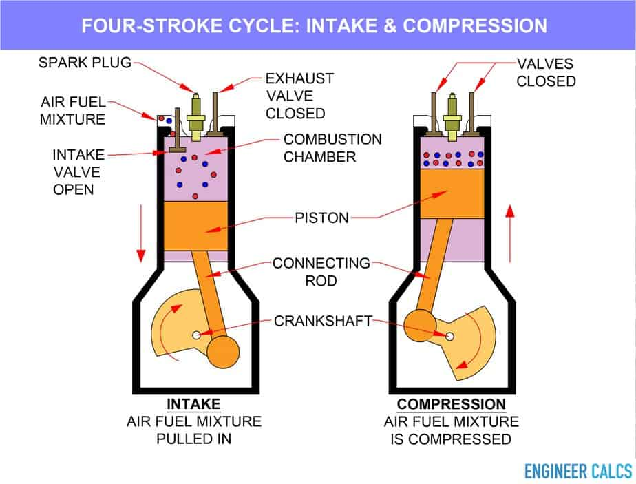 Four stroke cycle intake and compression