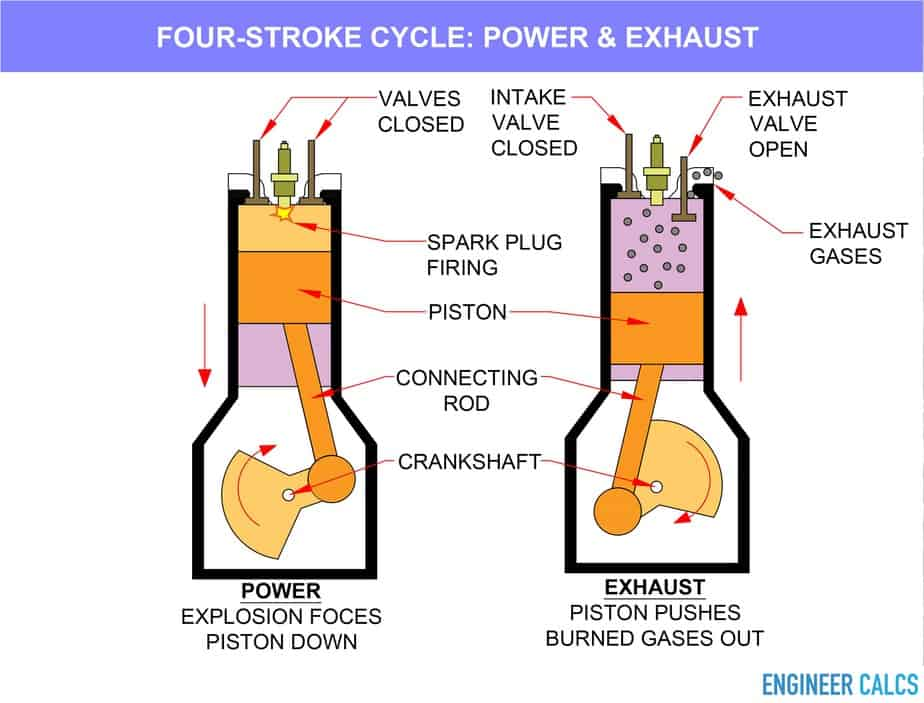 Four stroke cycle power and exhaust