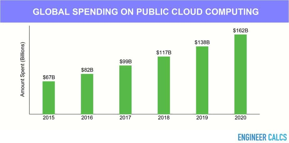 Global spending on public cloud computing