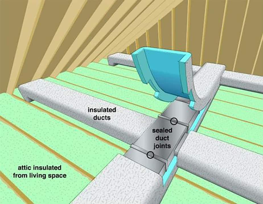 Insulate ducts from cold
