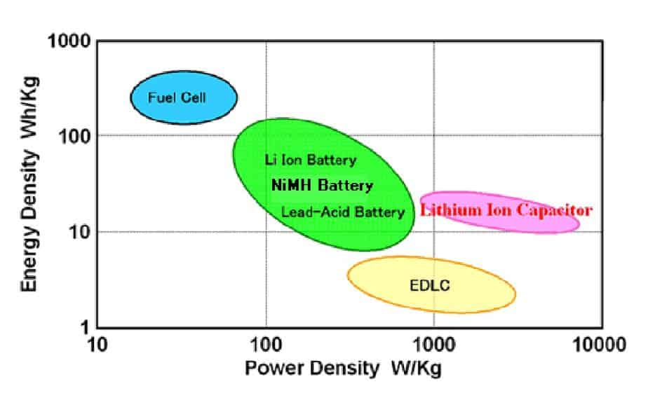 Battery energy density versus power density