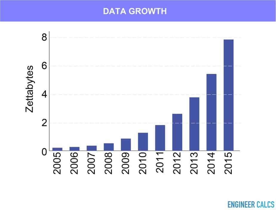 Big data graph over the years growth