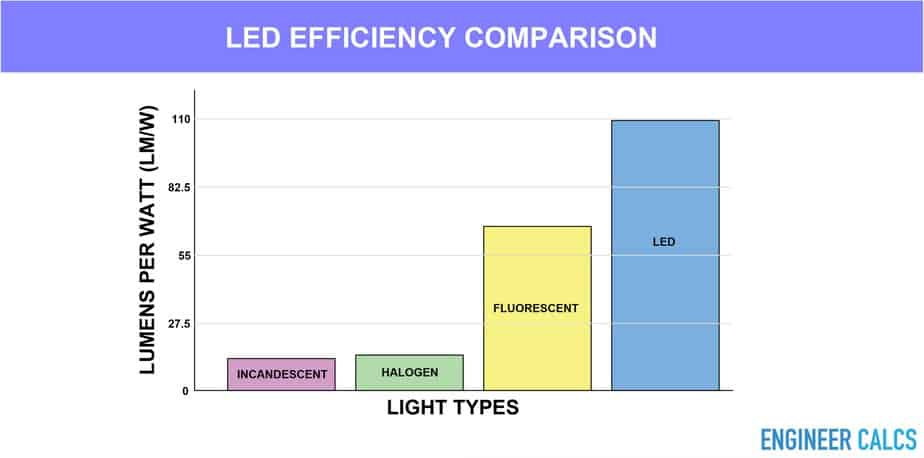 LED efficiency comparison