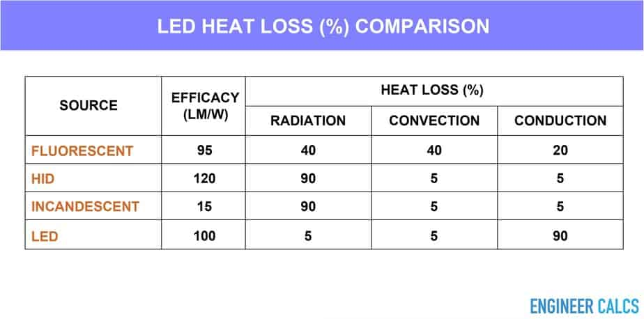 LED heat loss percentage comparison